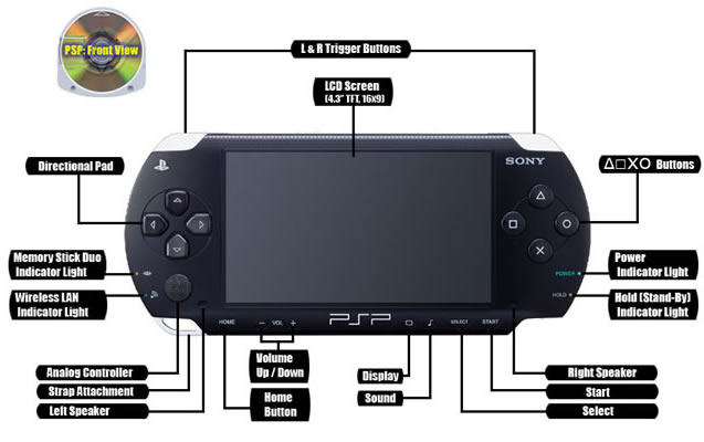 Buy PSP Sony PlayStation